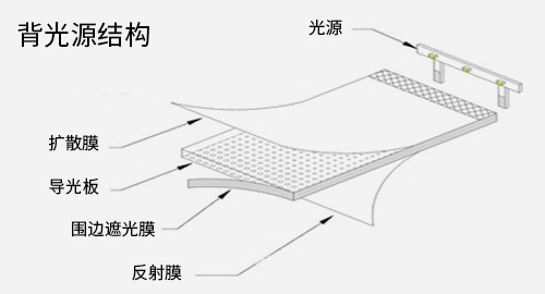 背光源的结构
